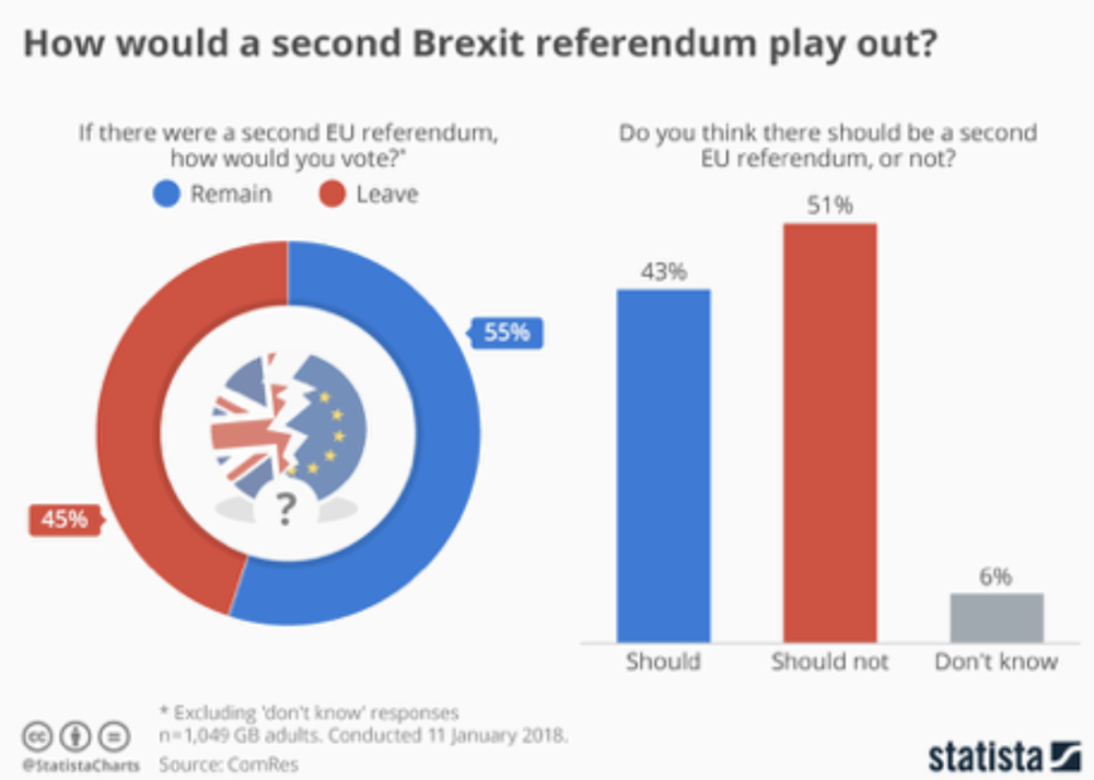 Projected outcome if there were to be a second referendum on Brexit (left) and breakdown of those for and against a second referendum (right).