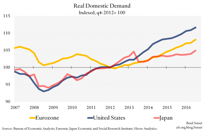 Graph of Japan's real domestic demand in recent years compared to other nations.  Photo: Eurostat/Japan Economic and Social Research Institute