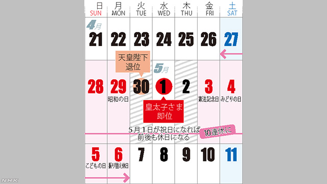 A handy calendar for illustrative purposes. Apr. 29 (Monday) is Showa Day; Apr. 30 (Tuesday) is the abdication ceremony for the incumbent Emperor of Japan; May 1 (Wednesday) is the accession ceremony of the new Emperor of Japan; May 3 (Friday) is Constitution Day; May 4 (Saturday) is Greenery Day; May 5 (Sunday) is Children's Day; and May 6 (Monday) is the observed holiday for Children's Day. Declaring May 1 a national holiday will make Apr 30 and May 2 holidays as well, thus creating the 10-day Golden Week lasting from Apr 27 (Saturday) to May 6 (Monday). Credit:  NHK