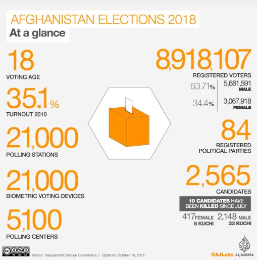 Afghanistan's election statistics, at a glance  Photo: AlJazeera