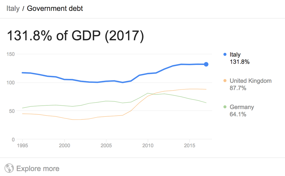 Government debt as percent of GDP. Photo::  Eurostat