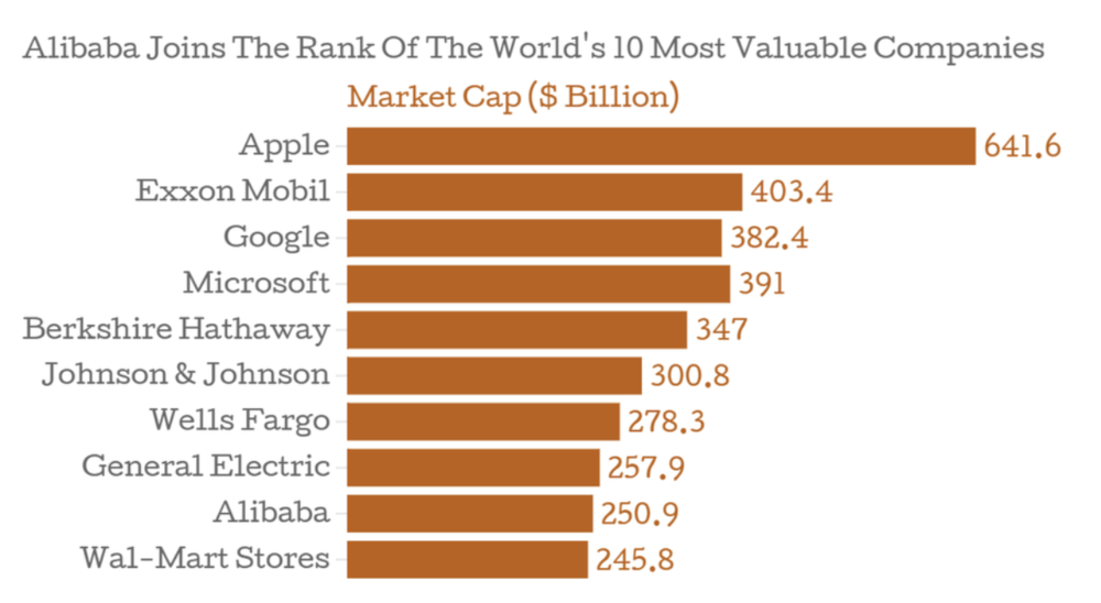 Alibaba is ranked as one of the ten most valuable companies in the world. Credit:  Forbes