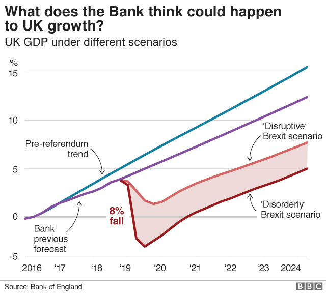 Source:  BBC  ( Projections created and delineated by the Bank of England)