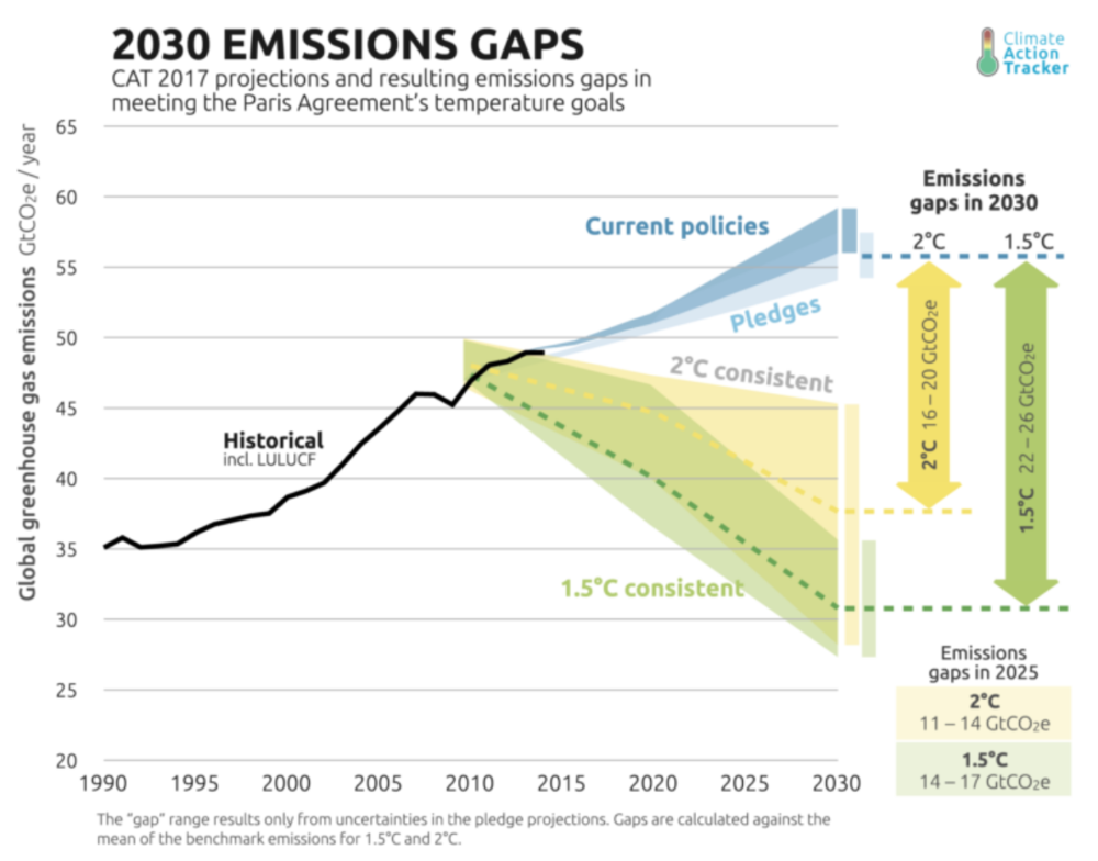 A graph showing predicted global carbon emissions, by current policies, pledges by countries for the Paris Climate Agreement, and what is needed to keep global warming at 2° C and 1.5° C. Photo:  Clean Technica