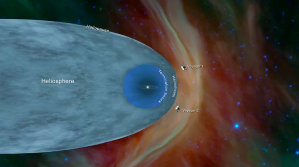 The illustration shows the positions of Voyager 1 and Voyager 2. Credit:    NASA