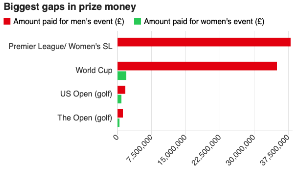 In many sports around the world, male athletes receive prize money that dwarfs what female athletes receive — even when women's teams outperform their male counterparts. Photo:  BBC .