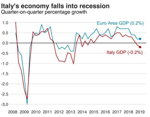 Growth in the Italian economy is declining. Source:  Eurostat
