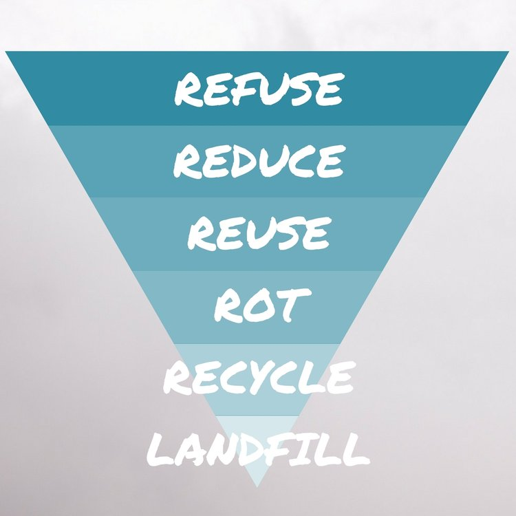 The 5 R's of Zero Waste - Graphic sourced from  Going Zero Waste