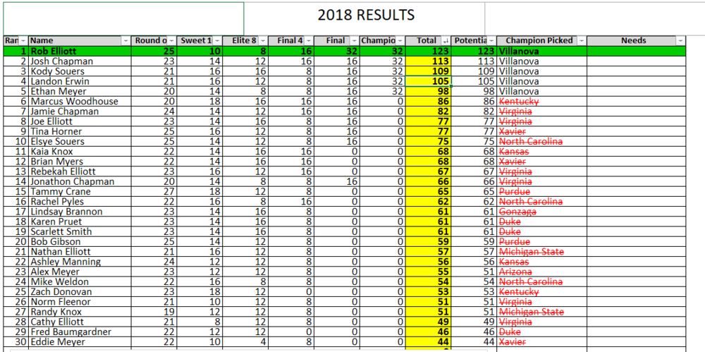 2018 Final Results.PNG
