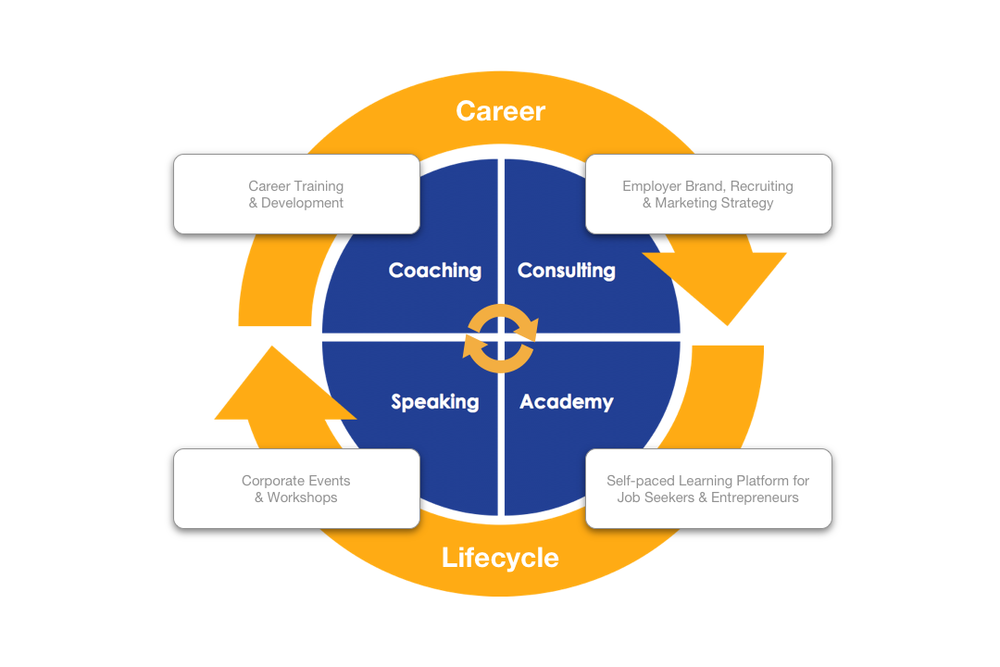 Career Lifecycle Chart REV.png