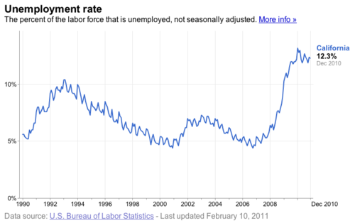 california_unemployment_rate.png