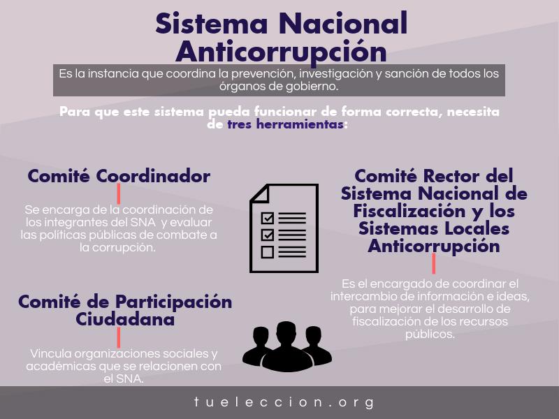 Sistema Nacional Anticorrupción.png