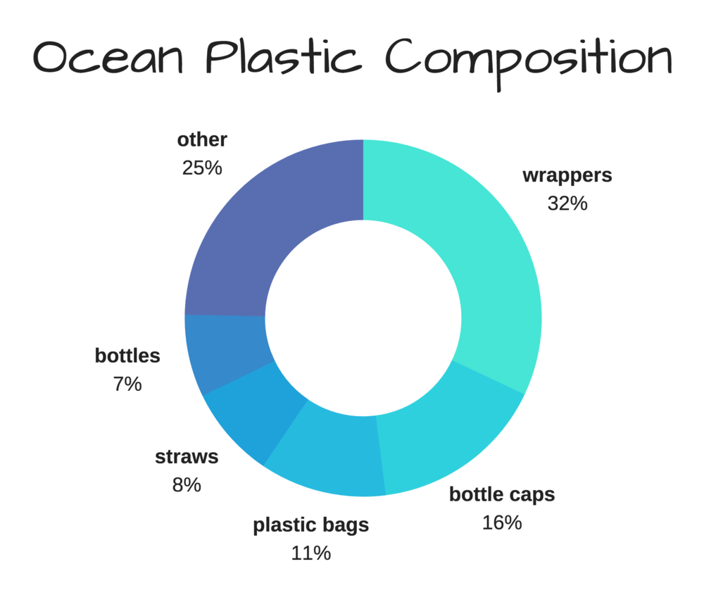 About 8 million metric tons of plastic is thrown into the ocean each year.