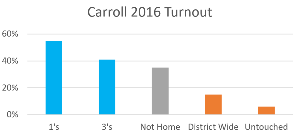 Carroll 2016 Primary Conversion Rates