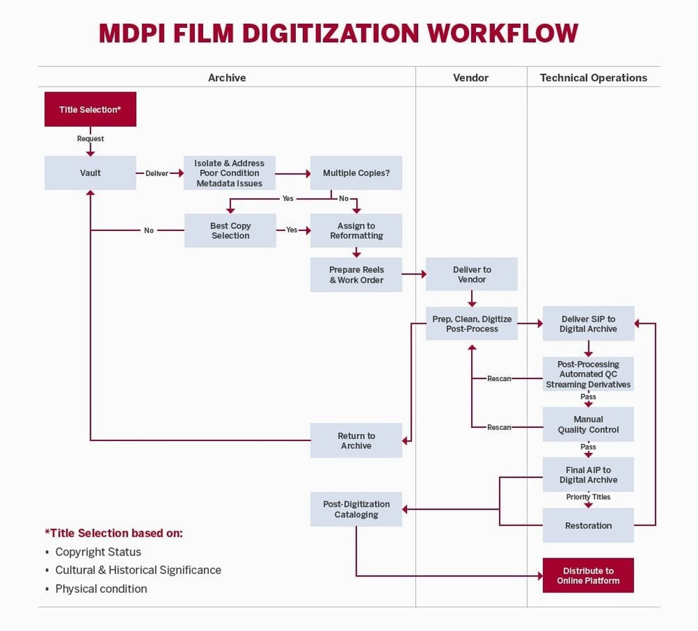 Film Digitization Workflow