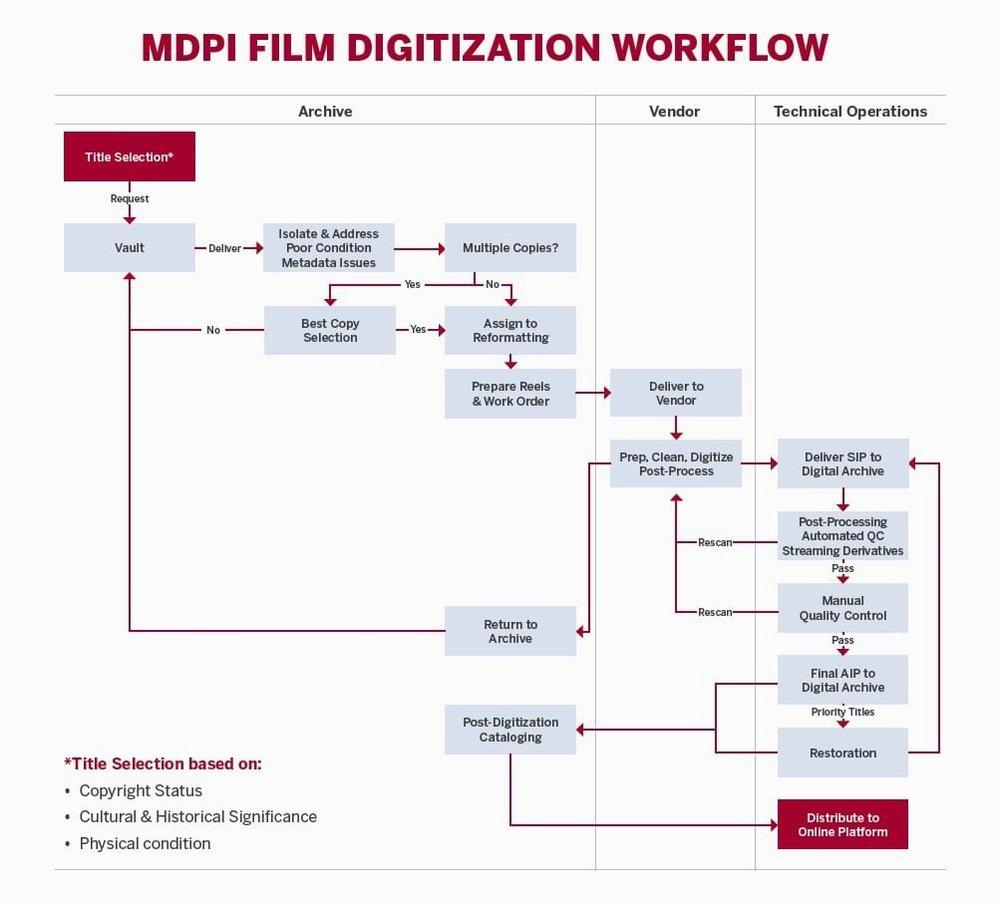 Film Digitization Workflow
