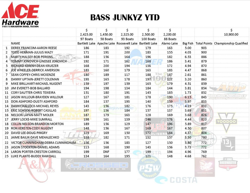 bass junkyz ytd 2-5-2018 PG1.jpg