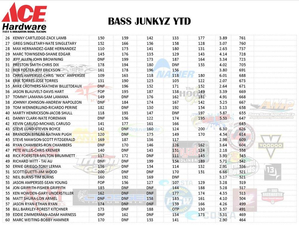 bass junkyz ytd 2-5-2018 PG2.jpg