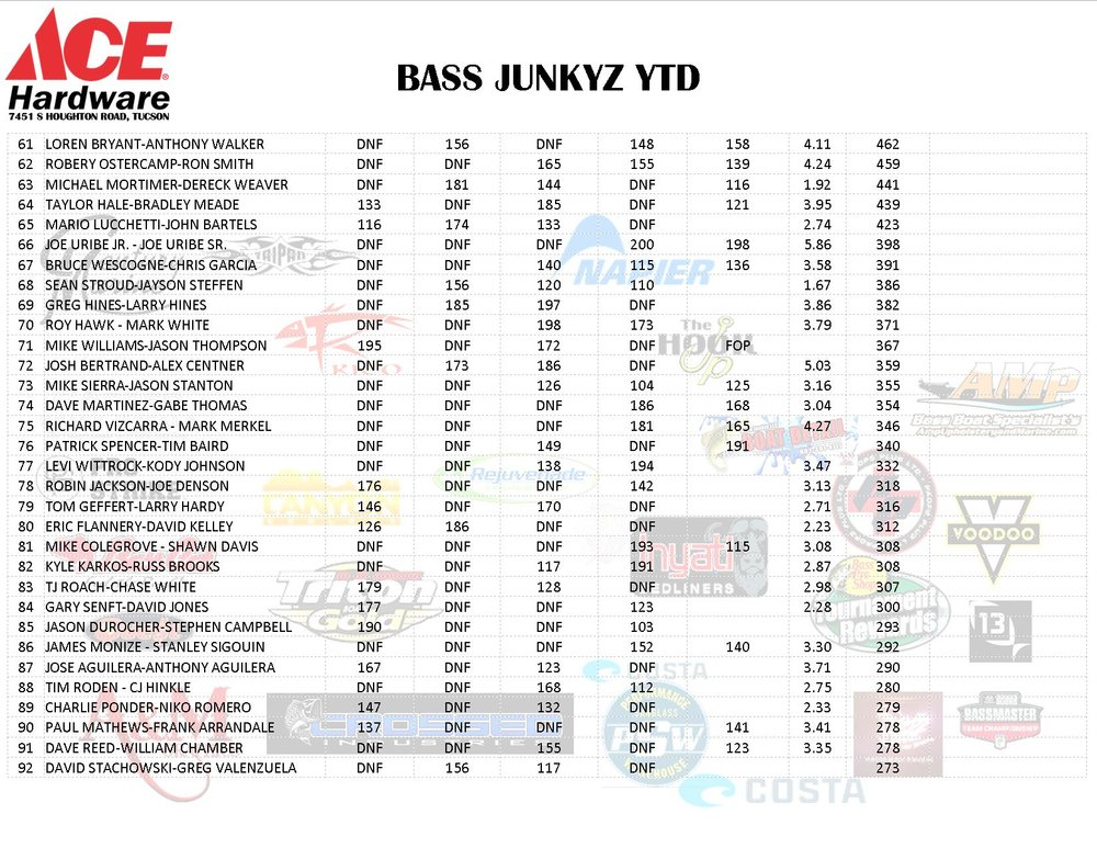 bass junkyz ytd 2-5-2018 PG3.jpg