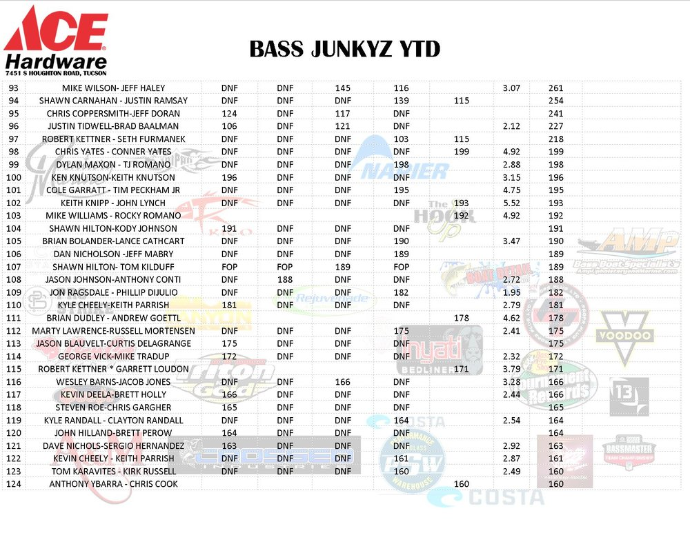 bass junkyz ytd 2-5-2018 PG4.jpg