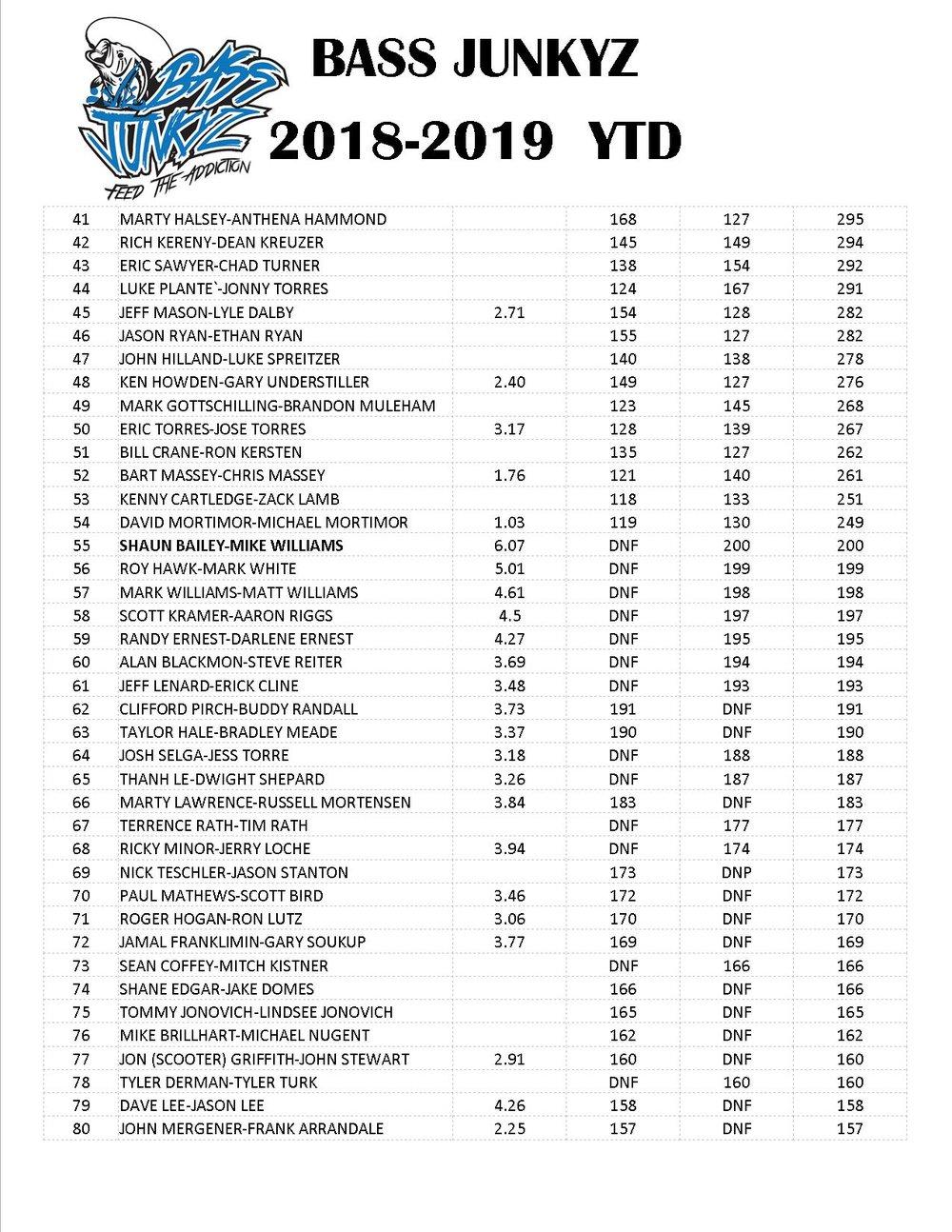BASS JUNKYZ 2018-2019 YTD PAGE 2.jpg
