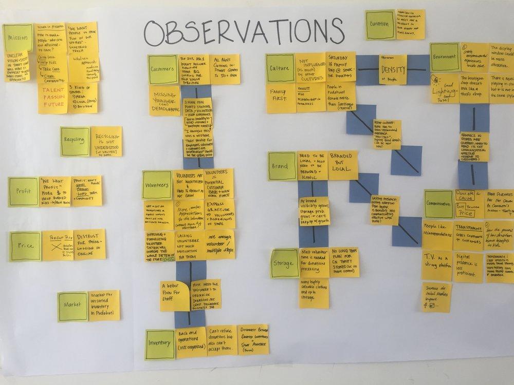 Observations Brainstorm.JPG