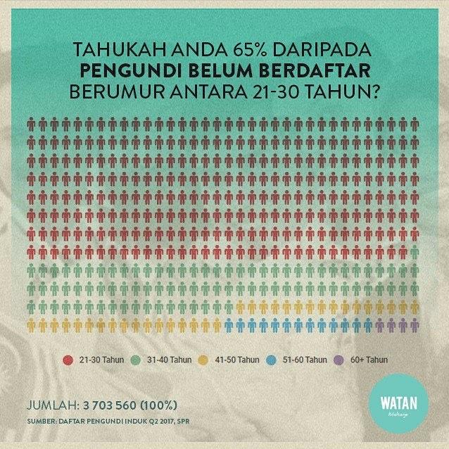TAU TAK: Dua pertiga rakyat Malaysia yang layak tapi belum lagi daftar mengundi berumur antara 21-30 tahun