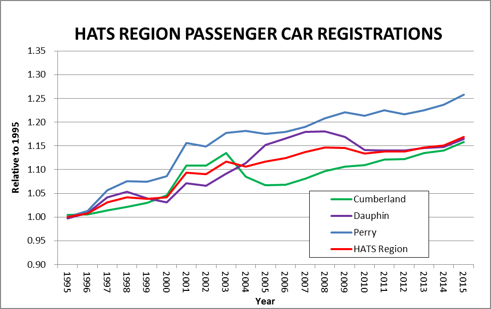 Figure 2.  Passenger car registrations in the HATS region for 1995-2015.