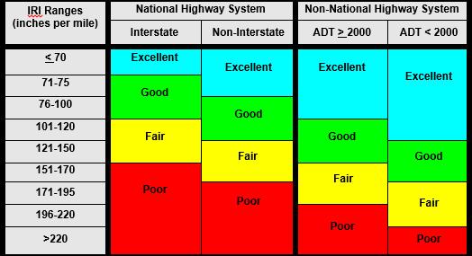 IRI ranges table