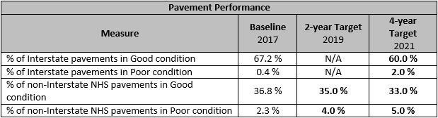 Pavement Performance