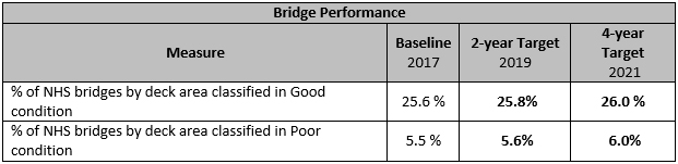 Bridge Performance