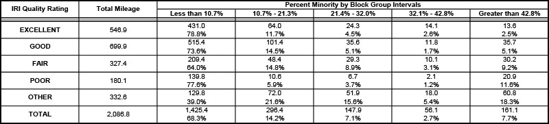 Road Condition by Minority population