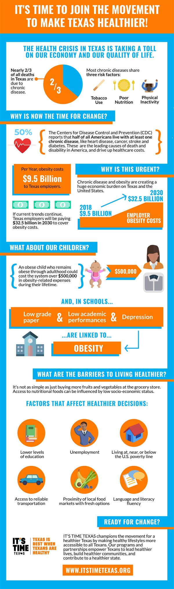 BCBSTX Infographic
