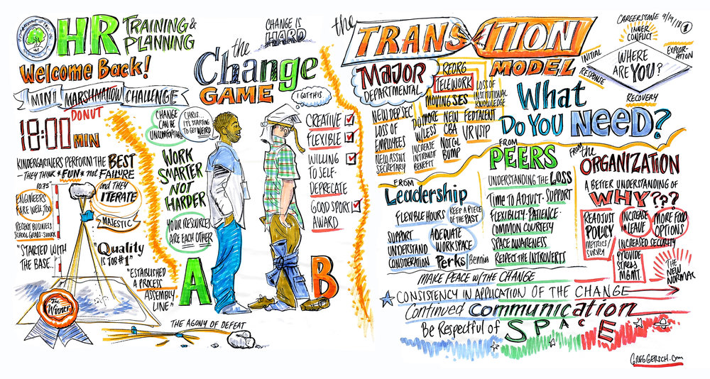 Graphic Recording - Facilitated Visioning for the U.S. Department of Education - 4' x 7.5'