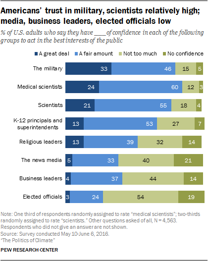 americans-trust-in-military-scientists-relatively-high-media-business-leaders-elected-officials-low.png