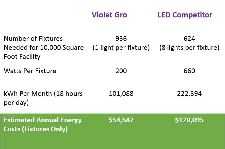 LED Energy Comparison.JPG
