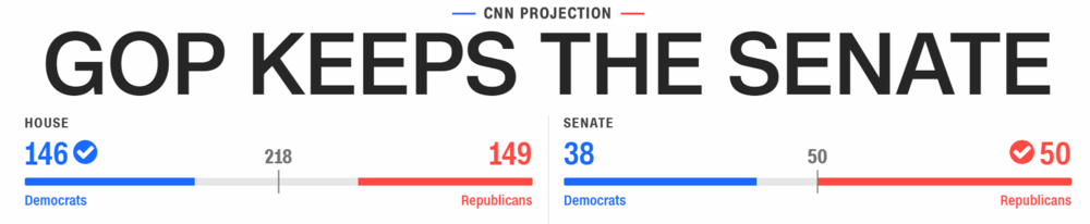 Aggregated bar charts from    CNN   .
