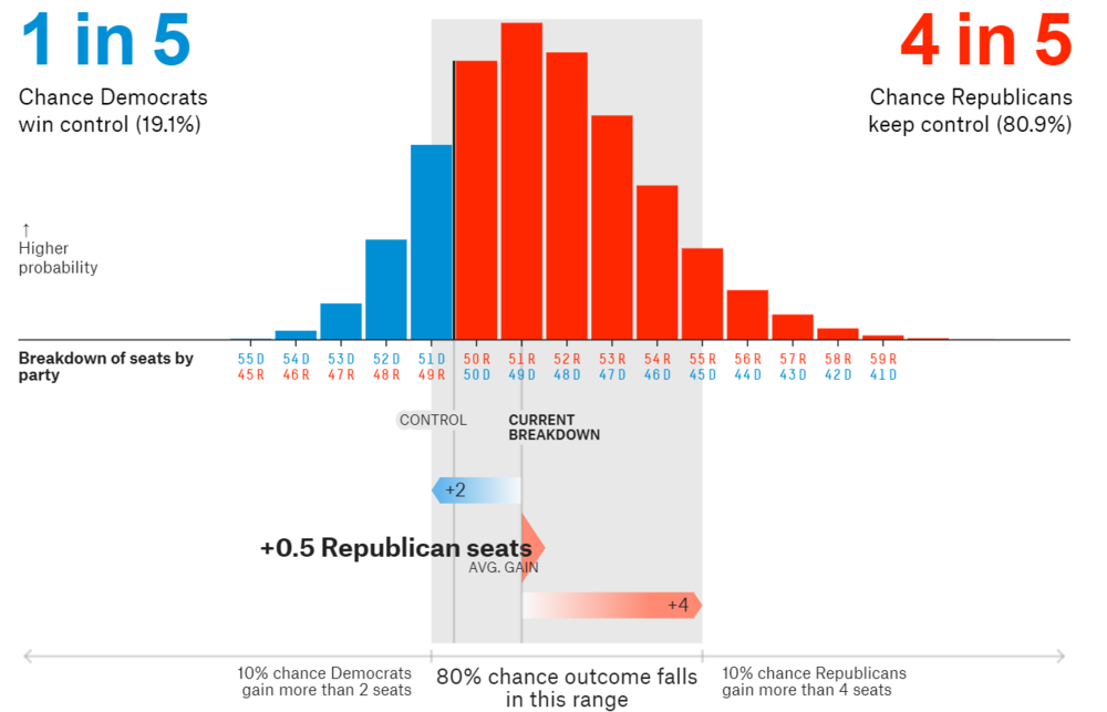 The Senate race as presented by    FiveThirtyEight   .