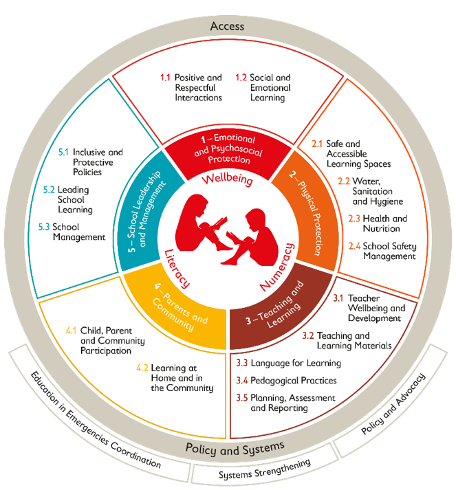 Figure 3. Save the Children Quality Learning Framework
