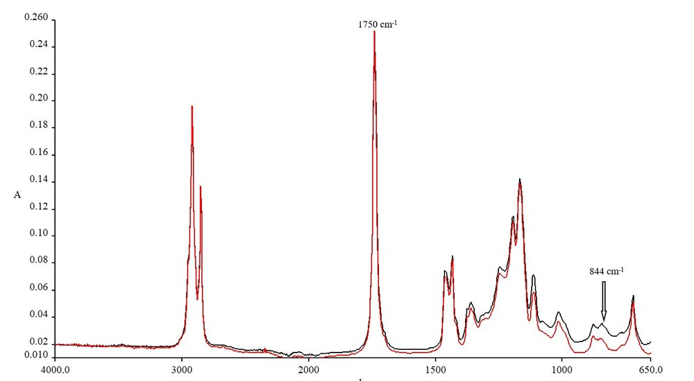 FTIR fingerprints