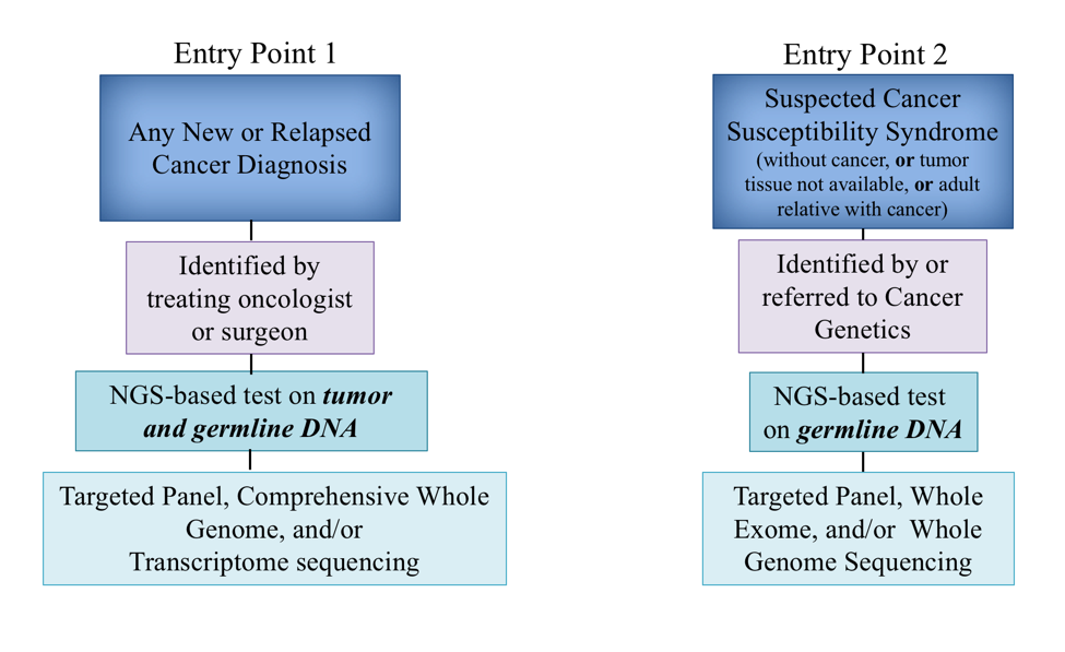 Entry point 1 and 2.png