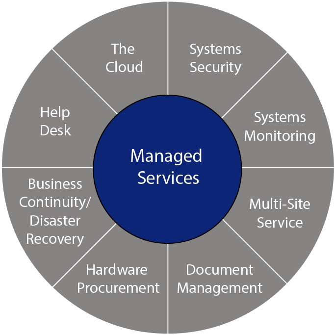 Managed Services Wheel all mountain tech technologies technology IT mountains vail manage service provider