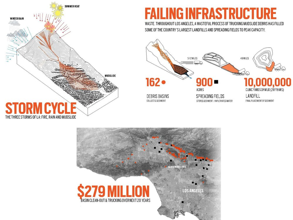 The research focused on three areas: examining the storm cycles of fire, rain, and mud slides; dismantling the failures of existing infrastructure; and projecting the financial costs of the current system.