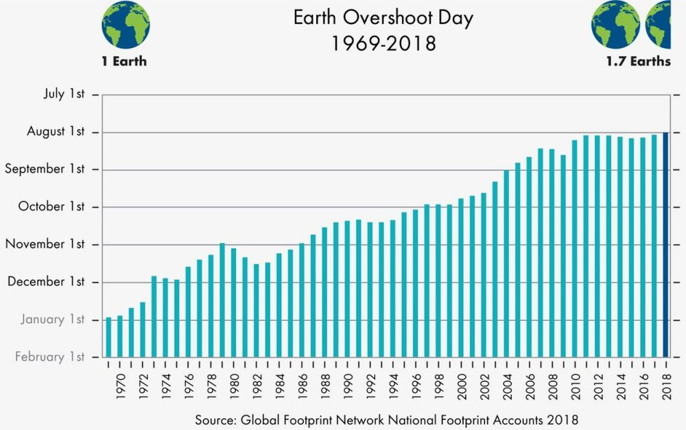Source:  E  arth Overshoot Day