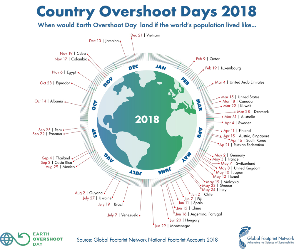 Source:  Earth Overshoot Day