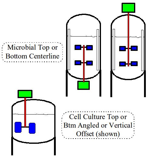 Figure 2. Agitator Position