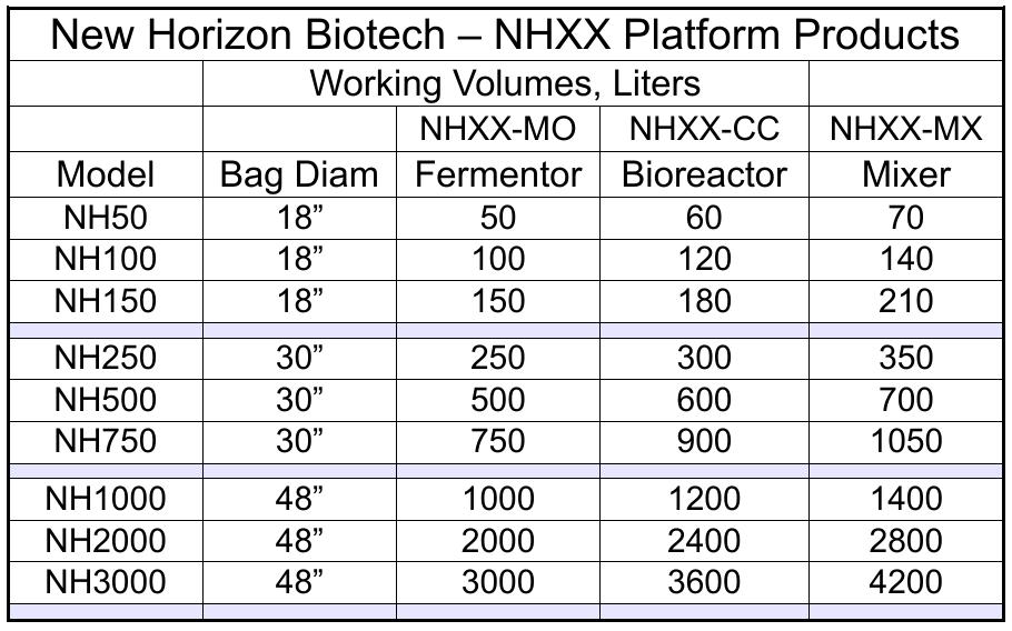 NHXX-MO_CC_MX Platform Product Working Volumes.png
