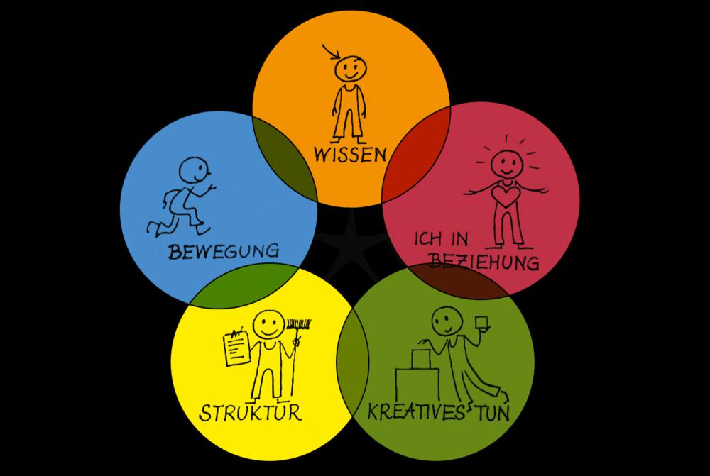 Die fünf Arbeitsbereiche - Für jede Struktur gilt, dass sie immer Hilfe für den einzelnen Menschen und die Gemeinschaft, nie aber Selbstzweck sein soll.
