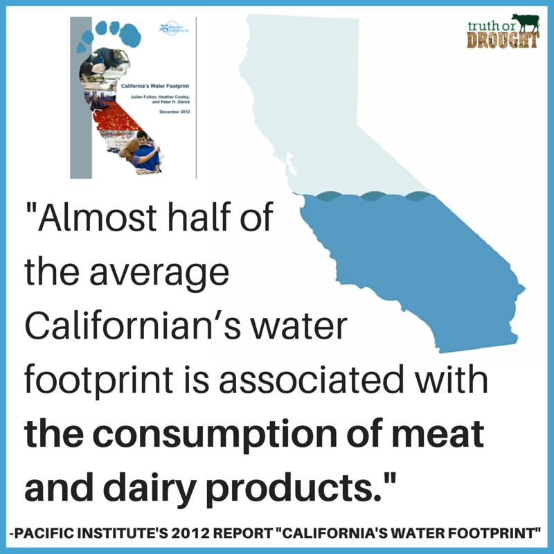 californiawaterfootprintmeatdairy.png