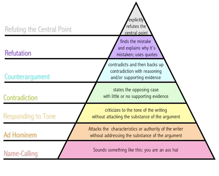 hierarchyofarguments.jpg